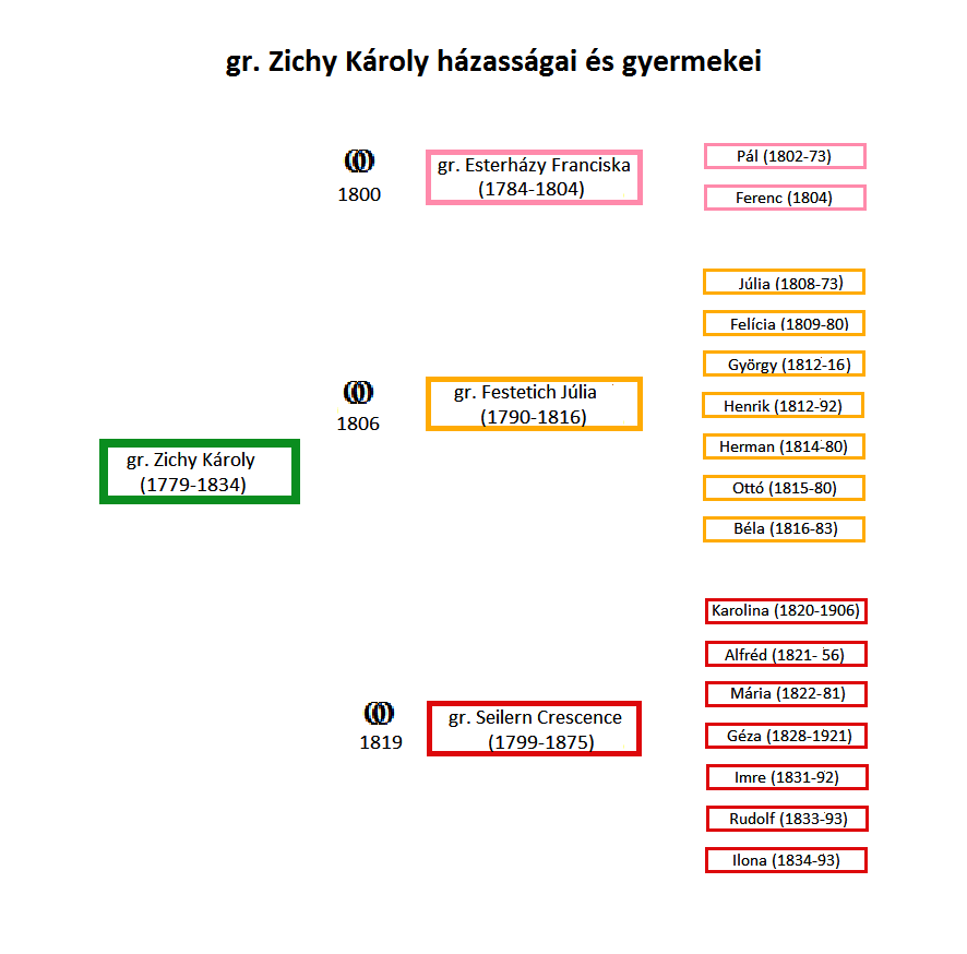 gr. Zichy Károly házasságai és gyerekei